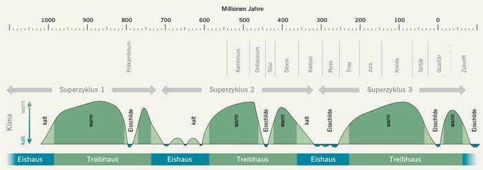 In der Erdgeschichte ist ein zyklischer Wechsel von Eis- und Treibhauszeitaltern ca. alle 150 Millionen Jahre charakteristisch. © Landesamt für Denkmalpflege und Archäologie Sachsen-Anhalt.